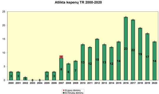 Atlikta kepenų transplantacijų 2000-2020 m.