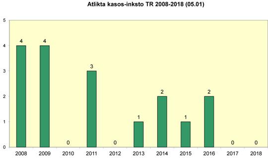 Atlikta kasos-inksto transplantacijų 2008-2018 m.