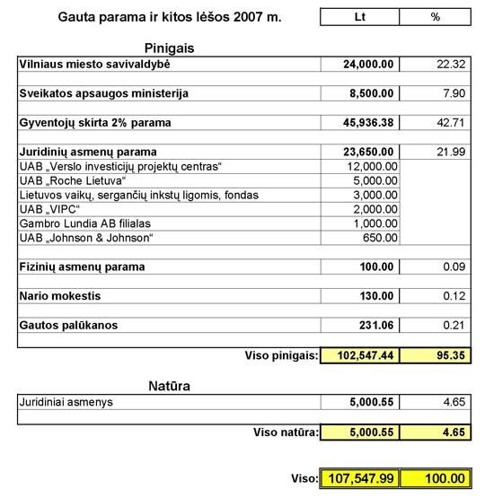 2007 m. gauta parama ir kitos lėšos