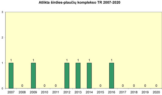 Atlikta širdies-plaučių komplekso transplantacijų 2007-2020 m.