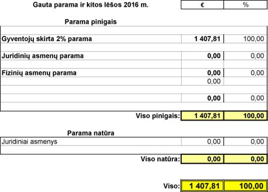 Donorystės gautos lėšos 2016 m.