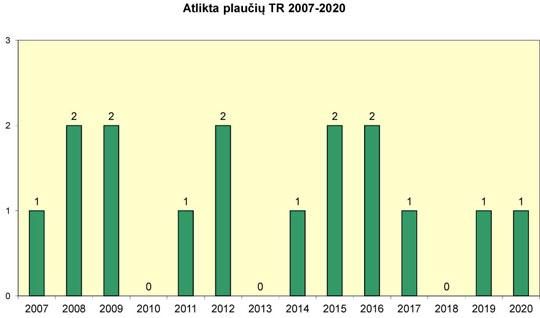 Atlikta plaučių transplantacijų 2007-2020 m.