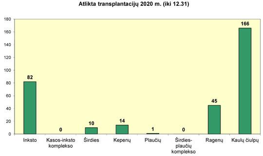 Atlikta transplantacijų 2020 m.