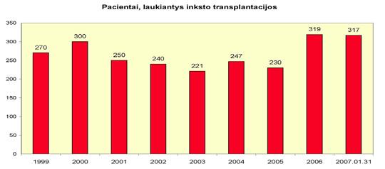 Informacija apie gyvą donorystę