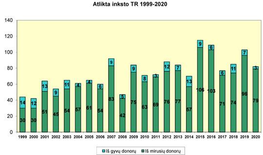 Atlikta inksto transplantacijų 1999-2020 m.