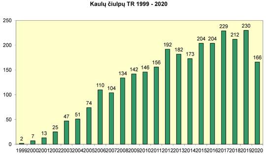 Atlikta kaulų čiulpų transplantacijų 1999-2020 m.
