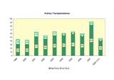 Kidney transplantations, 1999-2008