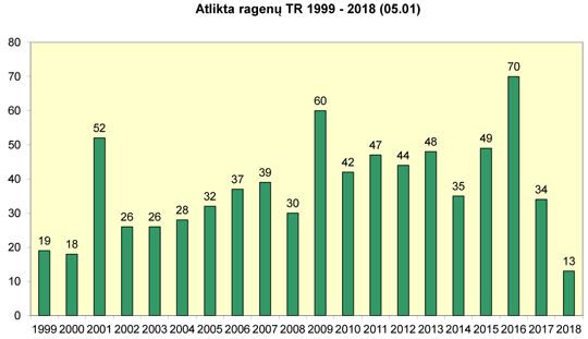 Atlikta ragenų transplantacijų 1999-2018 m.
