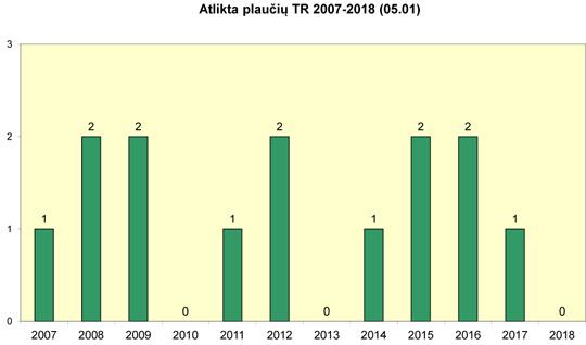 Atlikta plaučių transplantacijų 2007-2018 m.