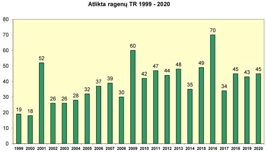 Atlikta ragenų transplantacijų 1999-2020 m.