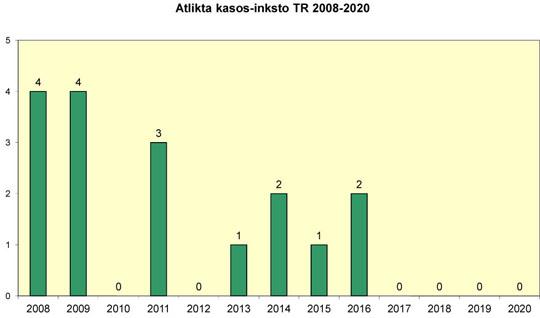 Atlikta kasos-inksto komplekso transplantacijų 2008-2020 m.