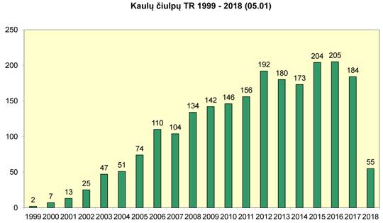 Atlikta kaulų čiulpų transplantacijų 1999-2018 m.